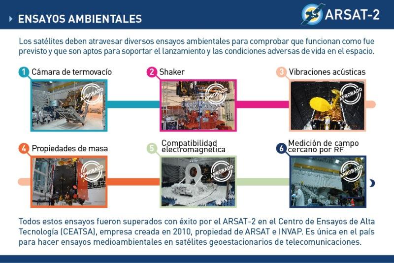 ARSAT-2 03