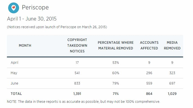 Periscope transparency DDAA