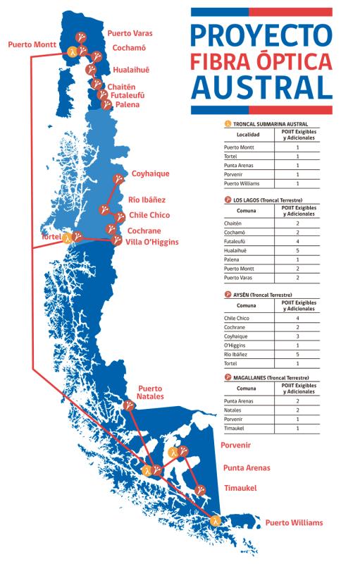 Chile: aprueban el financiamiento del proyecto Fibra Óptica Austral