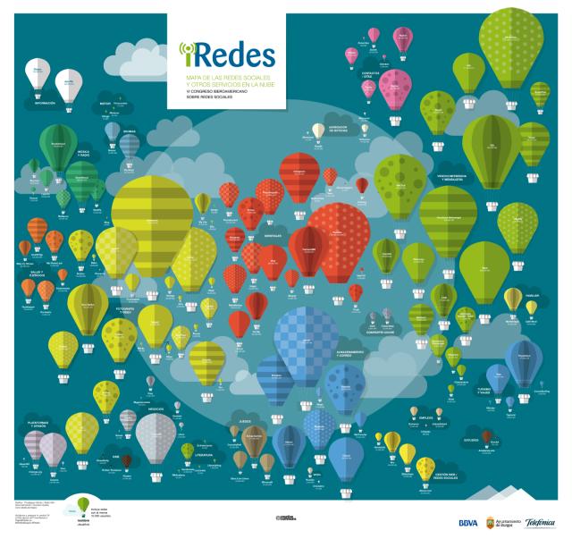 Nuevo mapa de Redes Sociales #iRedes2016