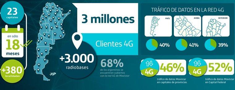 Movistar la primera operadora con 4G en todas las capitales del país