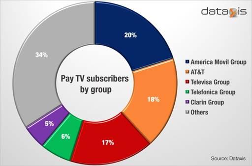 Cinco grupos concentran dos tercios del mercado de TV paga en Latinoamérica