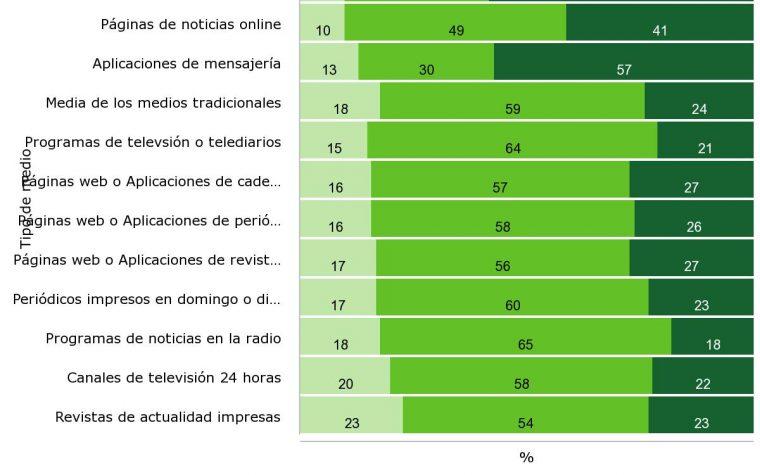 """Cae la confianza en Facebook y Twitter por las """"fake news"""""""