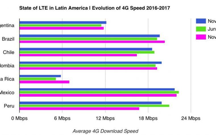 Cómo es la red 4G de la Argentina